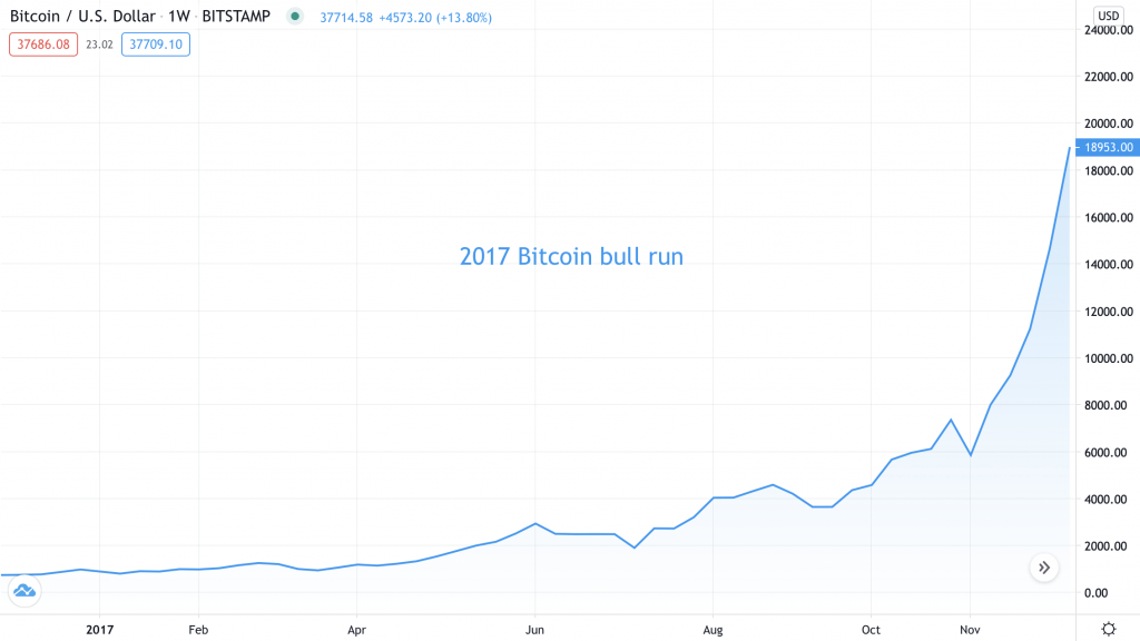 2017 Bitcoin bull run - Source: BTCUSD on TradingView.com