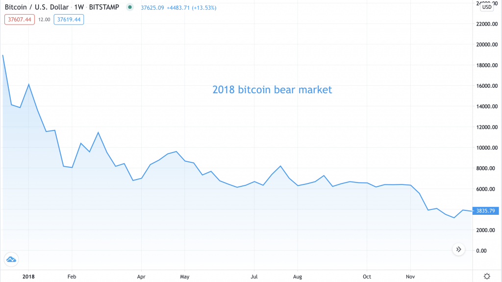 2018 bear market - Source: BTCUSD on TradingView.com