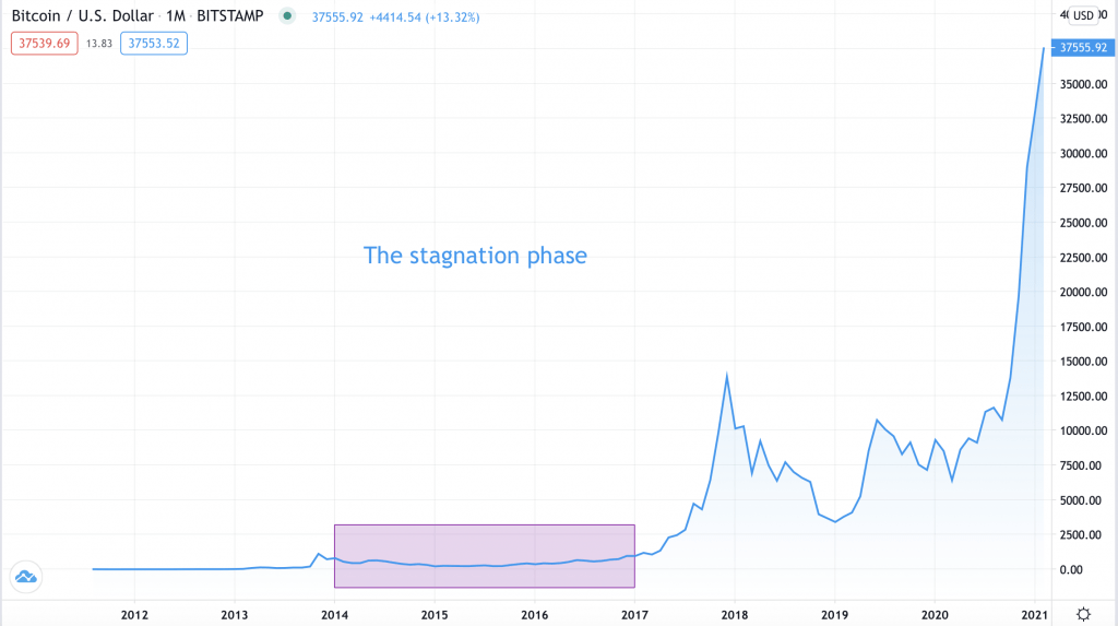 The stagnation phase - Source: BTCUSD on TradingView.com
